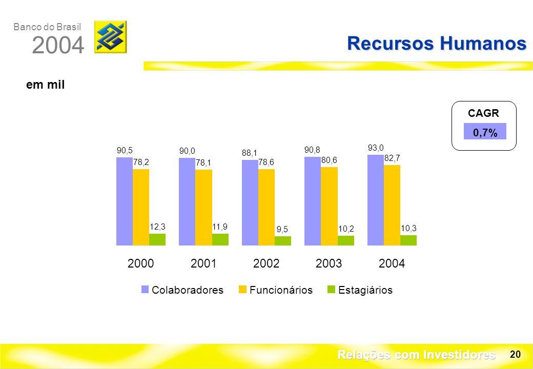 Banco do Brasil 2004 Relações com Investidores 20 Recursos Humanos em mil ColaboradoresFuncionáriosEstagiários 90,5 90,0 88,1 90,8 93,0 78,2 78,1 78,6 80,6 82,7 12,311,9 9,5 10,2 10,3 20002001200220032004 CAGR 0,7%