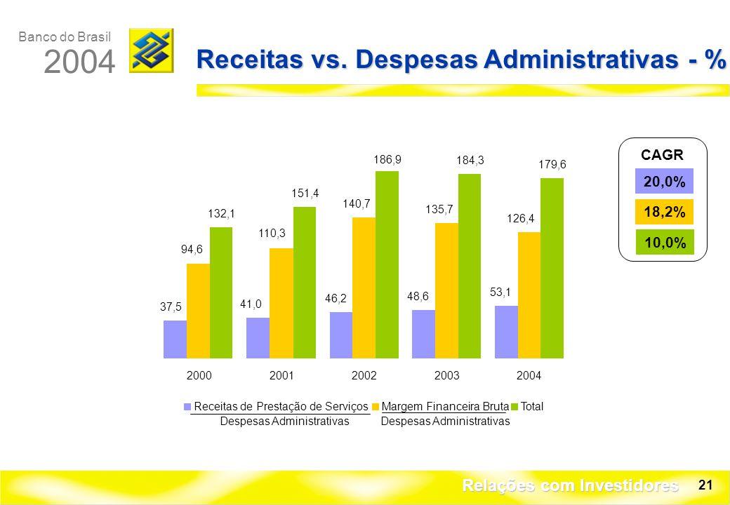 Banco do Brasil 2004 Relações com Investidores 21 Receitas vs.