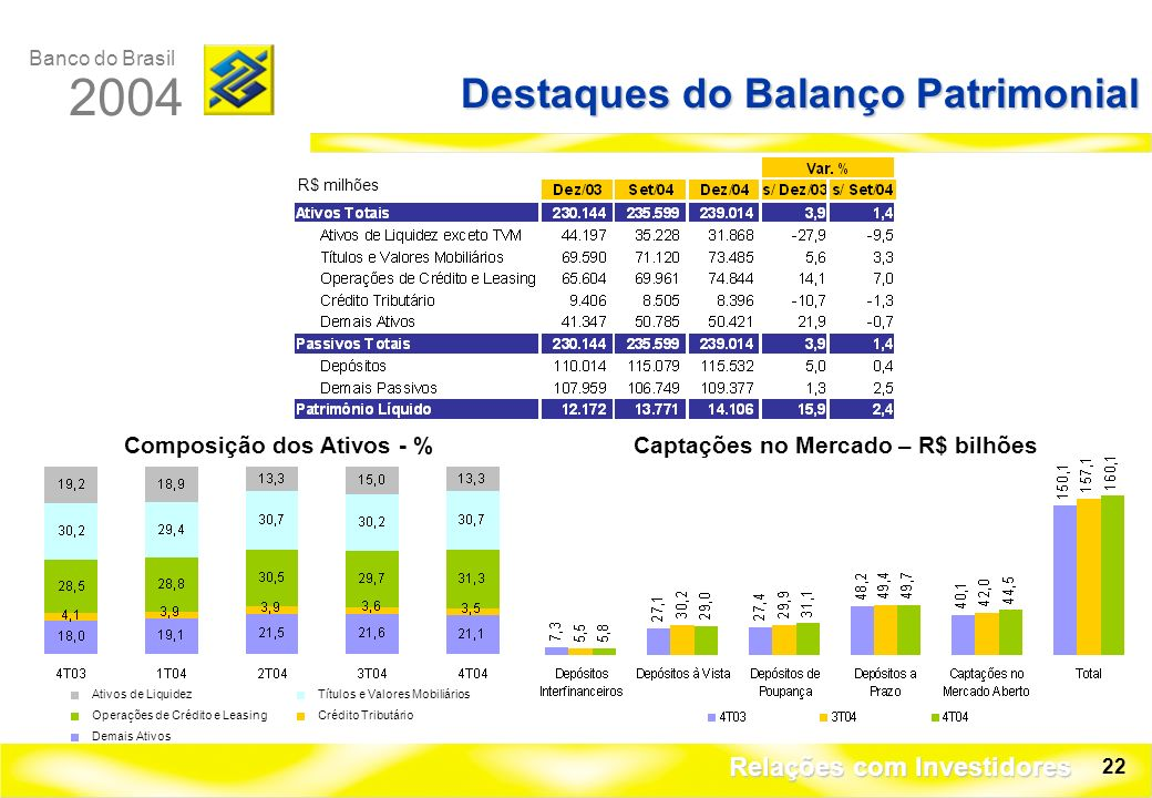 Banco do Brasil 2004 Relações com Investidores 22 Destaques do Balanço Patrimonial R$ milhões Composição dos Ativos - %Captações no Mercado – R$ bilhões Ativos de LiquidezTítulos e Valores Mobiliários Operações de Crédito e LeasingCrédito Tributário Demais Ativos