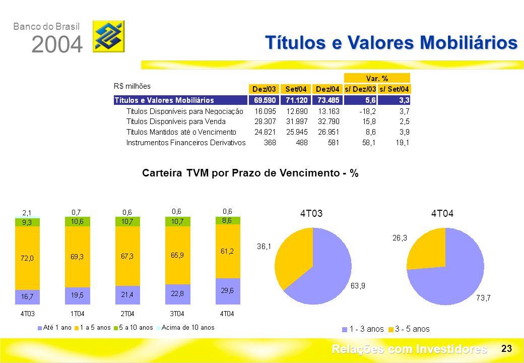 Banco do Brasil 2004 Relações com Investidores 23 Títulos e Valores Mobiliários R$ milhões Carteira TVM por Prazo de Vencimento - % 4T034T04