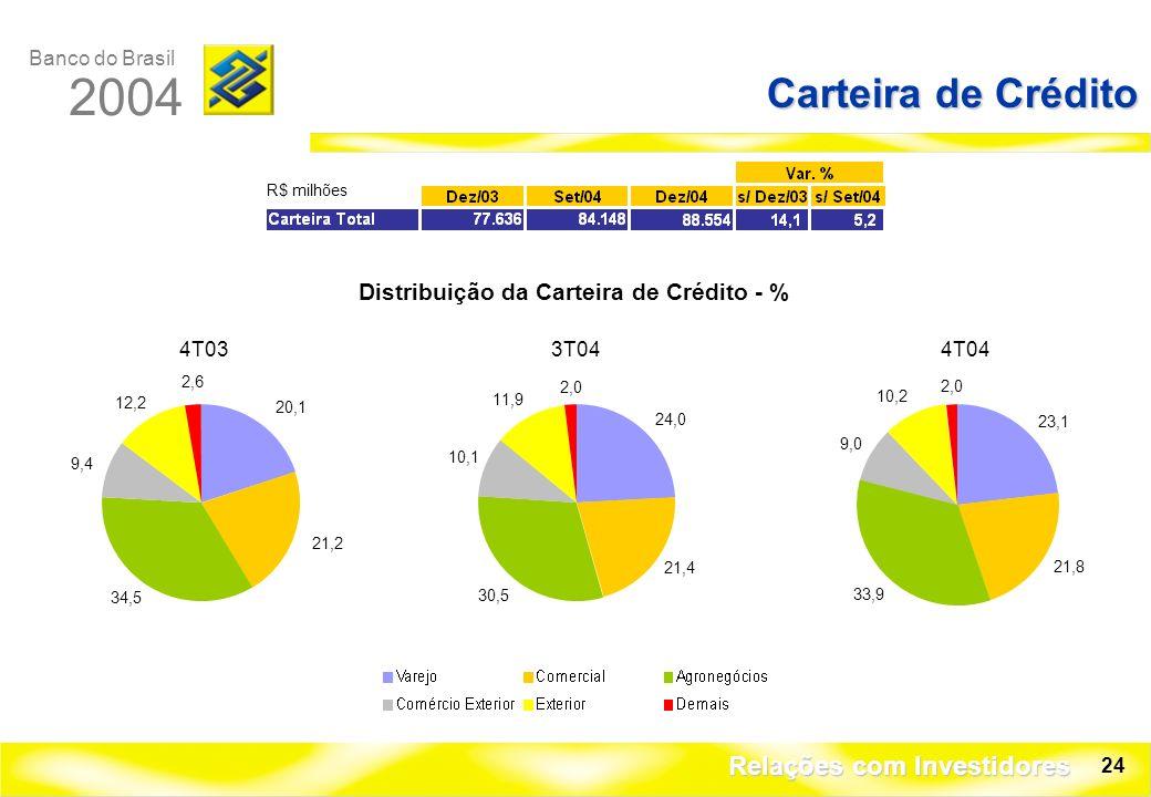 Banco do Brasil 2004 Relações com Investidores 24 Carteira de Crédito R$ milhões 4T03 20,1 21,2 34,5 9,4 12,2 2,6 3T04 24,0 21,4 30,5 10,1 11,9 2,0 4T04 23,1 21,8 33,9 9,0 10,2 2,0 Distribuição da Carteira de Crédito - %