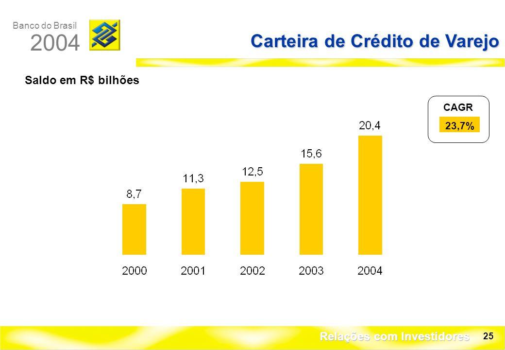 Banco do Brasil 2004 Relações com Investidores 25 Carteira de Crédito de Varejo Saldo em R$ bilhões CAGR 23,7%