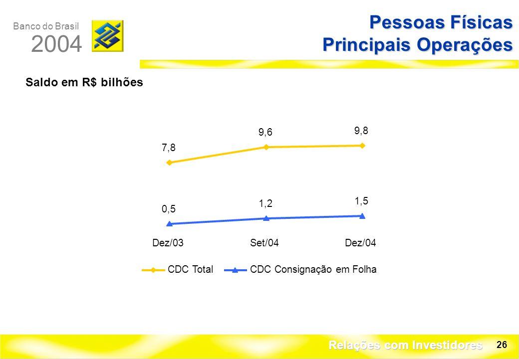 Banco do Brasil 2004 Relações com Investidores 26 Pessoas Físicas Principais Operações Saldo em R$ bilhões 7,8 9,6 9,8 0,5 1,2 1,5 Dez/03Set/04Dez/04 CDC TotalCDC Consignação em Folha