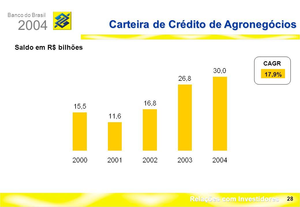 Banco do Brasil 2004 Relações com Investidores 28 Carteira de Crédito de Agronegócios Saldo em R$ bilhões CAGR 17,9%
