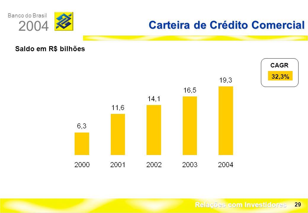 Banco do Brasil 2004 Relações com Investidores 29 Carteira de Crédito Comercial Saldo em R$ bilhões CAGR 32,3%