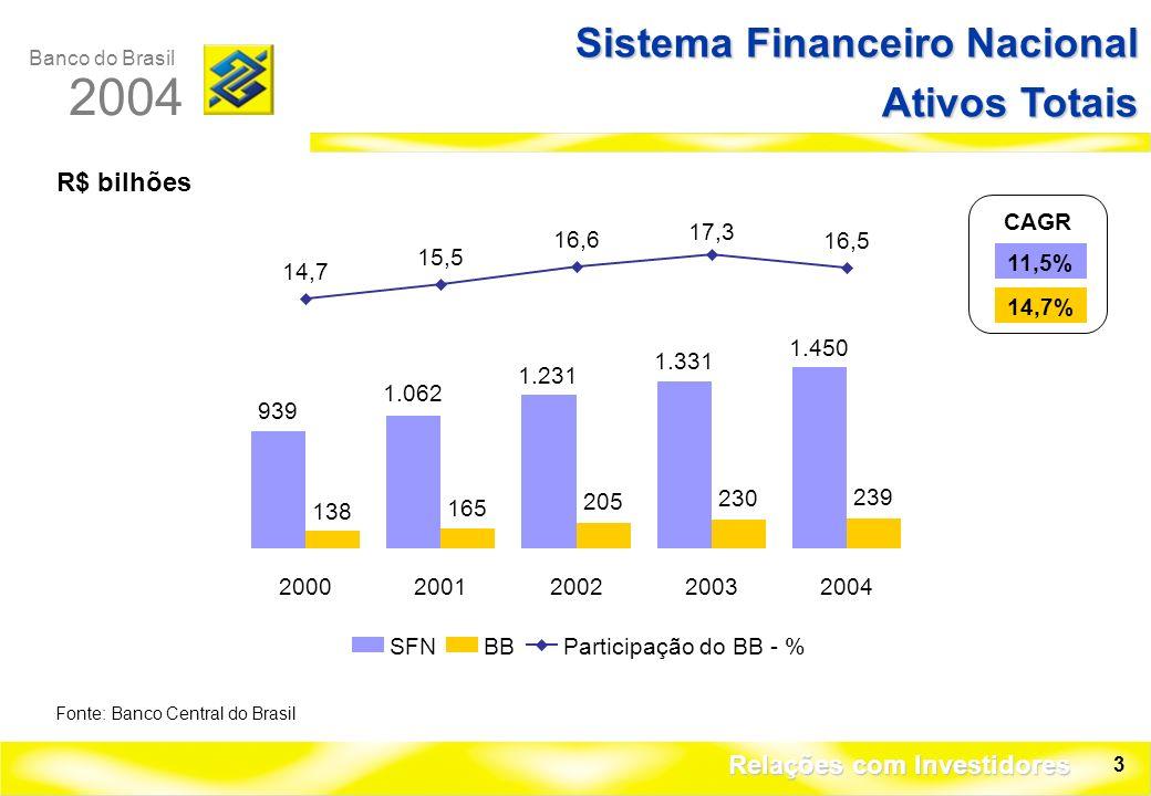 Banco do Brasil 2004 Relações com Investidores 3 R$ bilhões Sistema Financeiro Nacional Ativos Totais Fonte: Banco Central do Brasil 939 1.062 1.231 1.331 1.450 138 165 205 230 239 14,7 15,5 16,6 17,3 16,5 20002001200220032004 CAGR 11,5% 14,7% SFNBBParticipação do BB - %