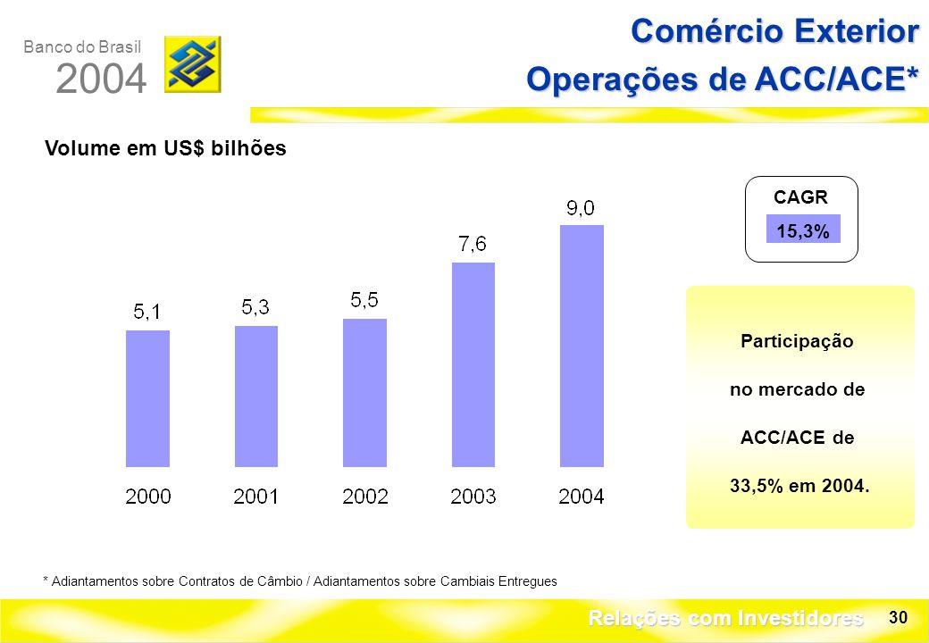 Banco do Brasil 2004 Relações com Investidores 30 Comércio Exterior Operações de ACC/ACE* Volume em US$ bilhões Participação no mercado de ACC/ACE de 33,5% em 2004.