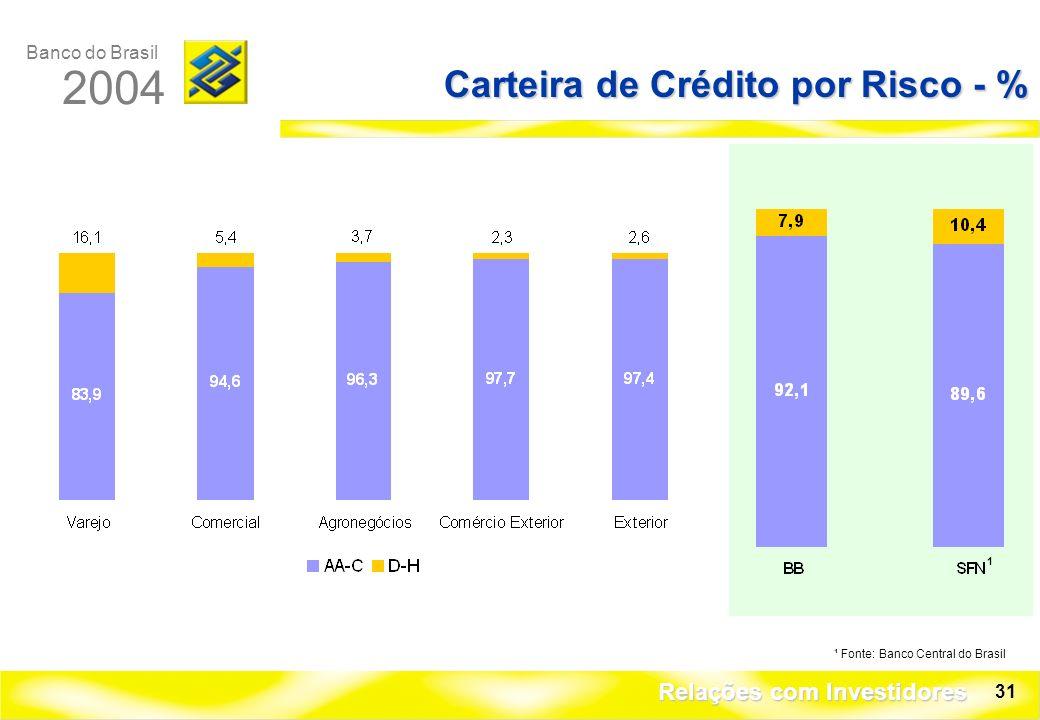 Banco do Brasil 2004 Relações com Investidores 31 Carteira de Crédito por Risco - % ¹ Fonte: Banco Central do Brasil 1