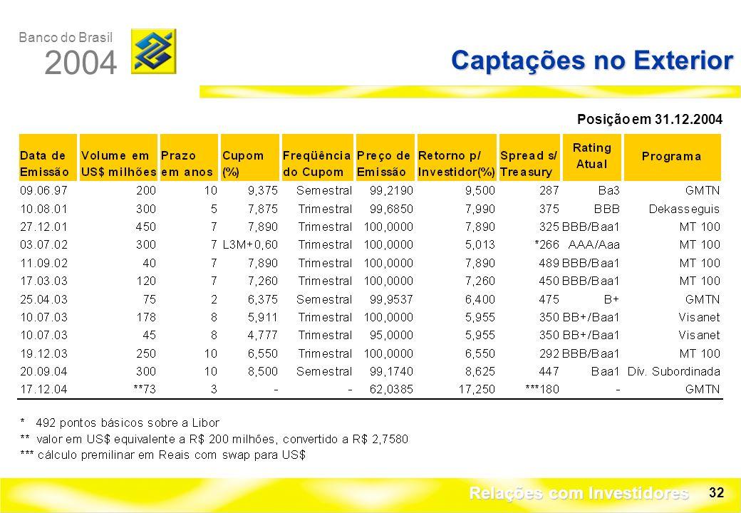 Banco do Brasil 2004 Relações com Investidores 32 Captações no Exterior Posição em 31.12.2004