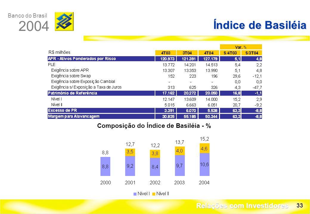 Banco do Brasil 2004 Relações com Investidores 33 Índice de Basiléia R$ milhões Composição do Índice de Basiléia - %