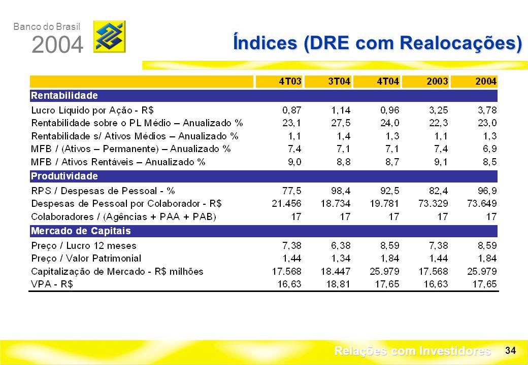 Banco do Brasil 2004 Relações com Investidores 34 Índices (DRE com Realocações)