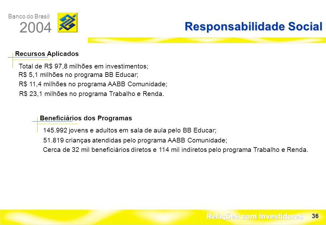 Banco do Brasil 2004 Relações com Investidores 36 Responsabilidade Social R$ 5,1 milhões no programa BB Educar; R$ 11,4 milhões no programa AABB Comunidade; 145.992 jovens e adultos em sala de aula pelo BB Educar; Recursos Aplicados Beneficiários dos Programas R$ 23,1 milhões no programa Trabalho e Renda.