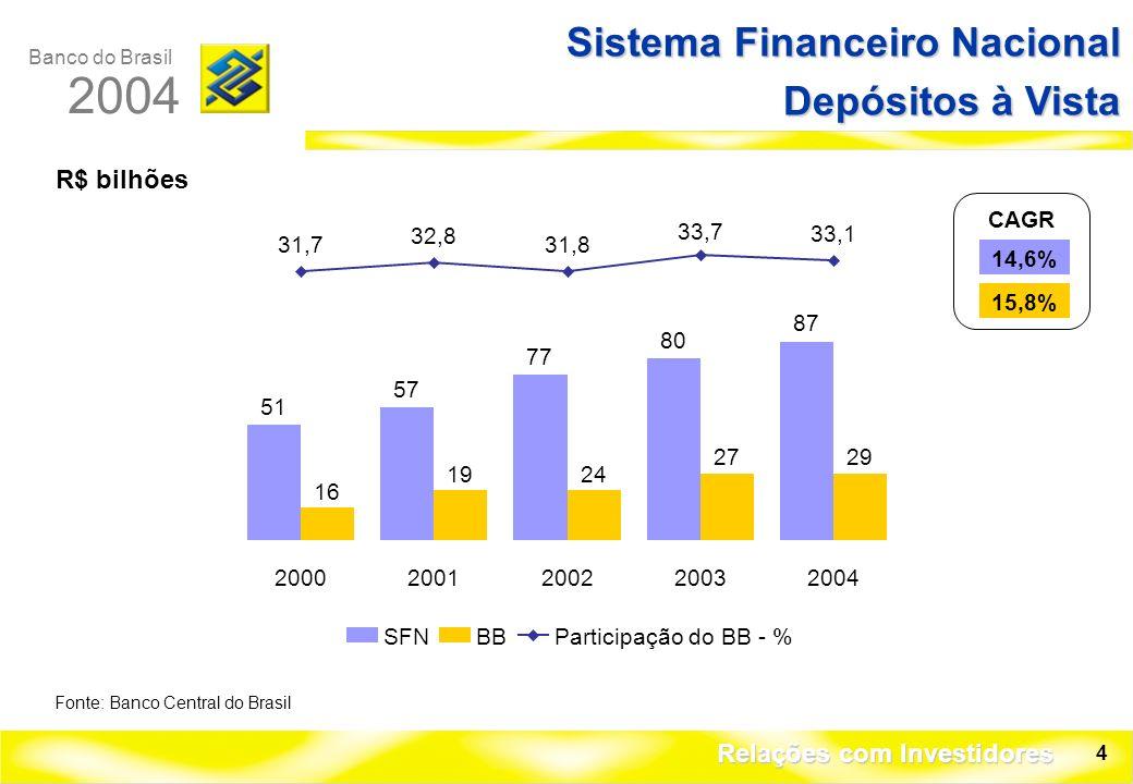 Banco do Brasil 2004 Relações com Investidores 4 R$ bilhões Sistema Financeiro Nacional Depósitos à Vista Fonte: Banco Central do Brasil CAGR 14,6% 15,8% 51 57 77 80 87 16 1924 2729 31,7 32,8 31,8 33,7 33,1 20002001200220032004 SFNBBParticipação do BB - %