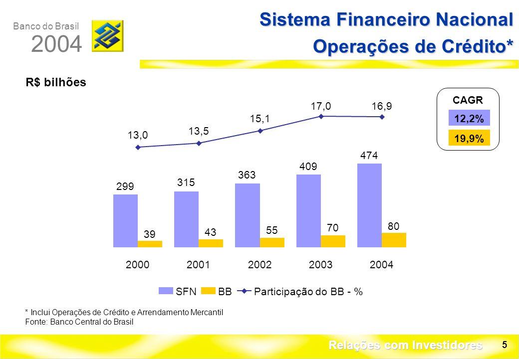 Banco do Brasil 2004 Relações com Investidores 5 R$ bilhões Sistema Financeiro Nacional Operações de Crédito* * Inclui Operações de Crédito e Arrendamento Mercantil Fonte: Banco Central do Brasil CAGR 12,2% 19,9% 299 315 363 409 474 39 43 55 70 80 13,0 13,5 15,1 17,016,9 20002001200220032004 SFNBBParticipação do BB - %