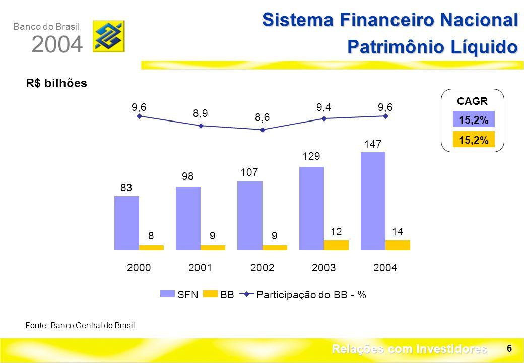 Banco do Brasil 2004 Relações com Investidores 6 R$ bilhões Sistema Financeiro Nacional Patrimônio Líquido Fonte: Banco Central do Brasil CAGR 15,2% 83 98 107 129 147 899 1214 9,6 8,9 8,6 9,49,6 20002001200220032004 SFNBBParticipação do BB - %
