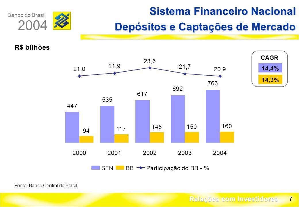 Banco do Brasil 2004 Relações com Investidores 7 R$ bilhões Sistema Financeiro Nacional Depósitos e Captações de Mercado Fonte: Banco Central do Brasil CAGR 14,4% 14,3% SFNBBParticipação do BB - % 447 535 617 692 766 94 117 146 150 160 21,0 21,9 23,6 21,7 20,9 20002001200220032004
