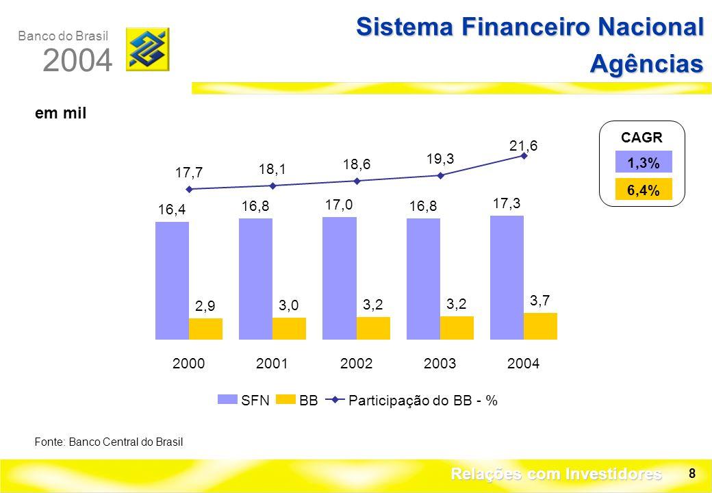 Banco do Brasil 2004 Relações com Investidores 8 Sistema Financeiro Nacional Agências Fonte: Banco Central do Brasil CAGR 1,3% 6,4% 16,4 16,8 17,0 16,8 17,3 2,9 3,0 3,2 3,7 17,7 18,1 18,6 19,3 21,6 20002001200220032004 SFNBBParticipação do BB - % em mil