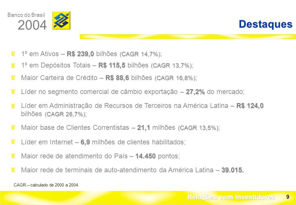 Banco do Brasil 2004 Relações com Investidores 9 Destaques R$ 88,6 (CAGR 16,8%) Maior Carteira de Crédito – R$ 88,6 bilhões (CAGR 16,8%) ; 27,2% Líder no segmento comercial de câmbio exportação – 27,2% do mercado; R$ 124,0 (CAGR 26,7%) Líder em Administração de Recursos de Terceiros na América Latina – R$ 124,0 bilhões (CAGR 26,7%) ; 21,1 (CAGR 13,5%) Maior base de Clientes Correntistas – 21,1 milhões (CAGR 13,5%) ; 6,9 Líder em Internet – 6,9 milhões de clientes habilitados; 14.450 Maior rede de atendimento do País – 14.450 pontos; 39.015.
