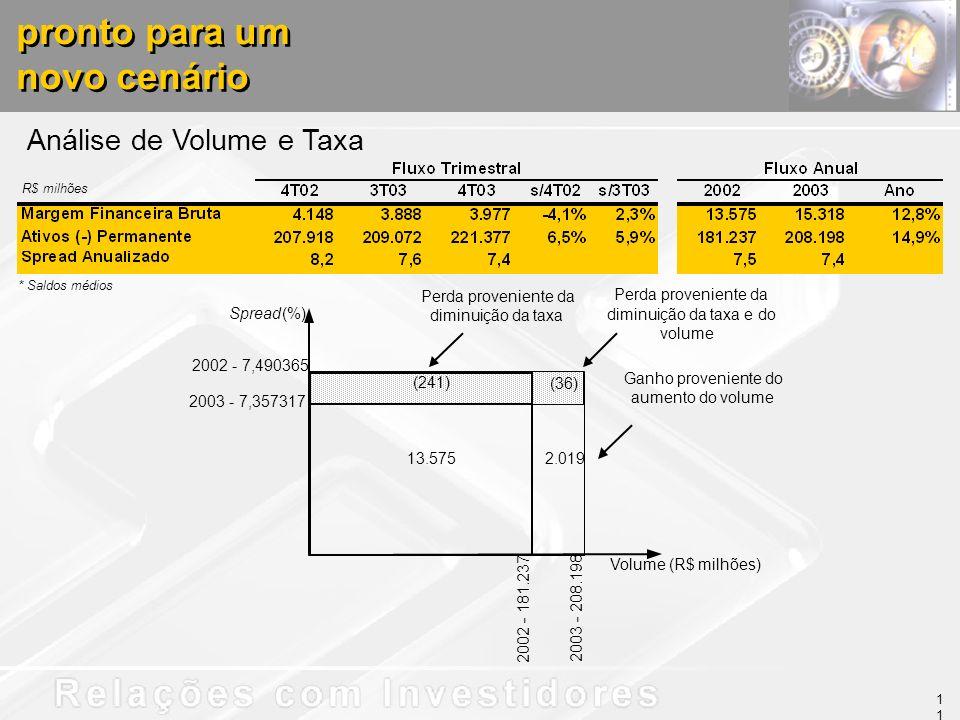 Análise de Volume e Taxa pronto para um novo cenário pronto para um novo cenário * Saldos médios R$ milhões 13.575 (241) 2.019 (36) Spread (%) Volume (R$ milhões) 2002 - 7,490365 2003 - 7,357317 2003 - 208.198 2002 - 181.237 Perda proveniente da diminuição da taxa Ganho proveniente do aumento do volume Perda proveniente da diminuição da taxa e do volume 11