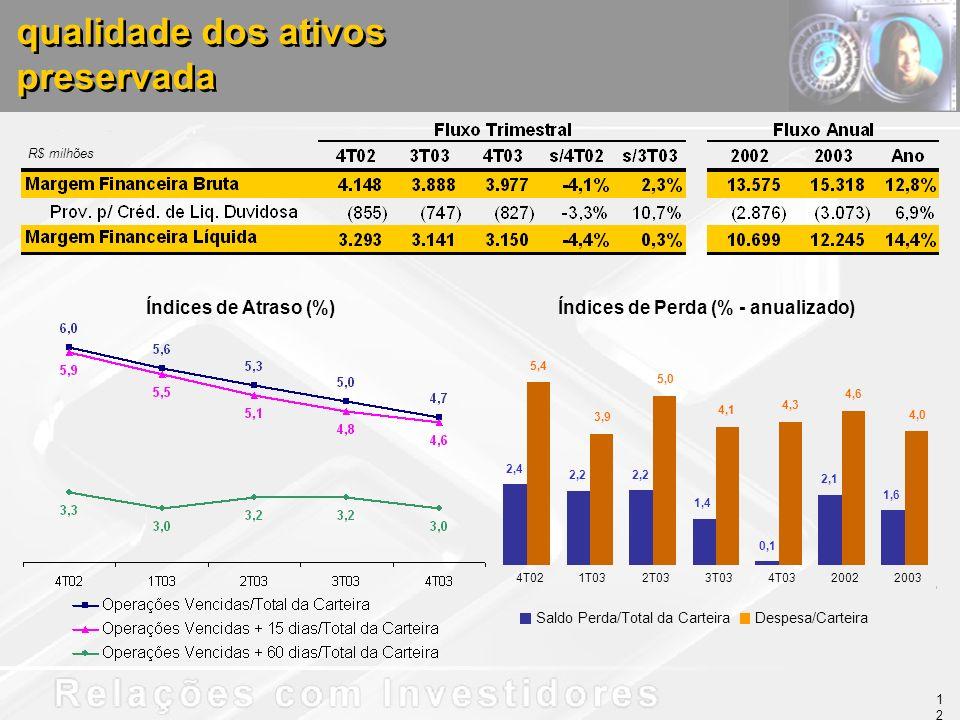 qualidade dos ativos preservada qualidade dos ativos preservada R$ milhões Índices de Perda (% - anualizado)Índices de Atraso (%) 2,4 2,2 2,1 1,6 5,4 3,9 5,0 4,6 4,0 1,4 0,1 4,1 4,3 4T021T032T033T034T0320022003 Saldo Perda/Total da CarteiraDespesa/Carteira 12