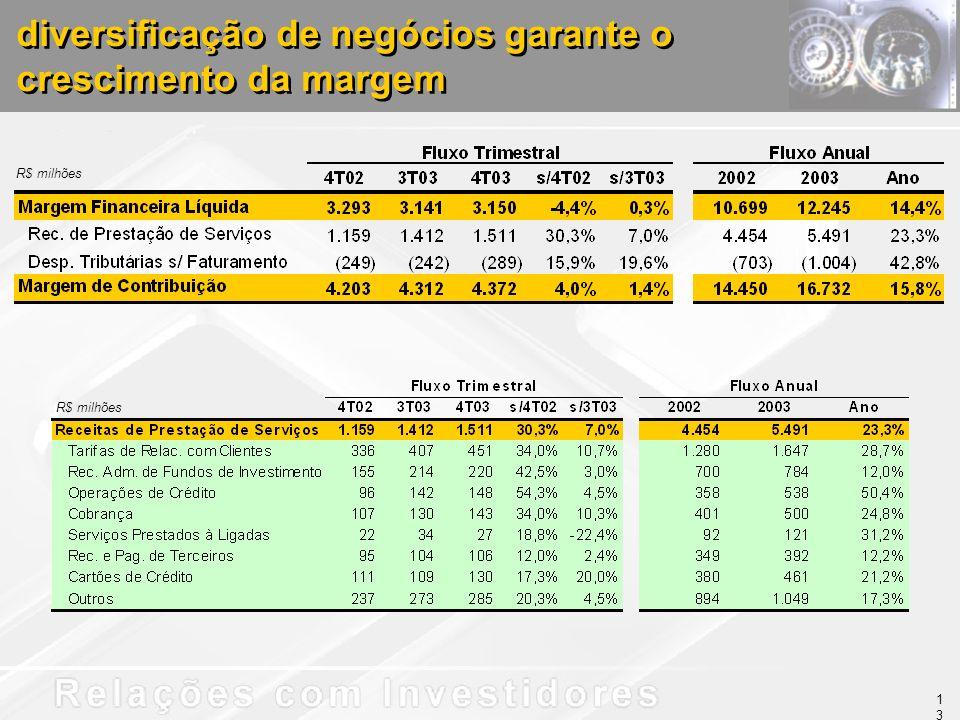 diversificação de negócios garante o crescimento da margem R$ milhões 13
