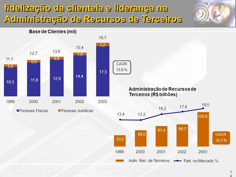 Administração de Recursos de Terceiros (R$ bilhões) fidelização da clientela e liderança na Administração de Recursos de Terceiros Base de Clientes (mil) 33,5 48,0 61,4 66,2 102,6 13,4 13,2 16,2 17,4 19,0 19992000200120022003 Adm.