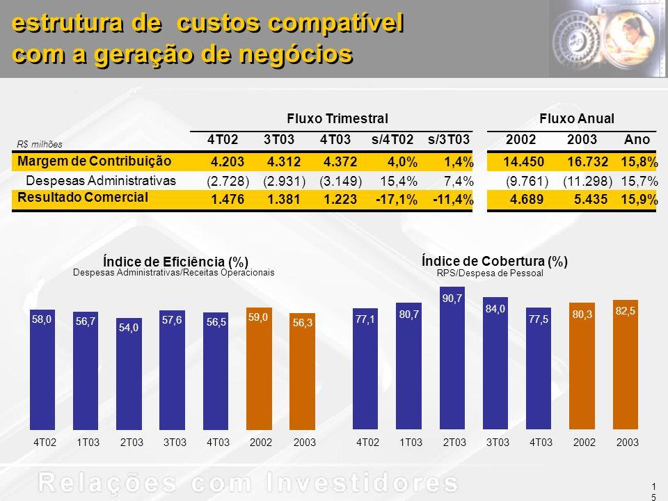 estrutura de custos compatível com a geração de negócios estrutura de custos compatível com a geração de negócios R$ milhões 4T023T034T03s/4T02s/3T0320022003Ano Margem de Contribuição 4.203 4.312 4.372 4,0%1,4%14.450 16.732 15,8% Despesas Administrativas (2.728) (2.931) (3.149) 15,4%7,4%(9.761) (11.298) 15,7% Resultado Comercial 1.476 1.381 1.223 -17,1%-11,4%4.689 5.435 15,9% Fluxo TrimestralFluxo Anual15 Índice de Cobertura (%) RPS/Despesa de Pessoal 77,1 80,7 90,7 84,0 77,5 80,3 82,5 4T021T032T033T034T0320022003 58,0 56,7 54,0 57,6 56,5 59,0 56,3 4T021T032T033T034T0320022003 Índice de Eficiência (%) Despesas Administrativas/Receitas Operacionais
