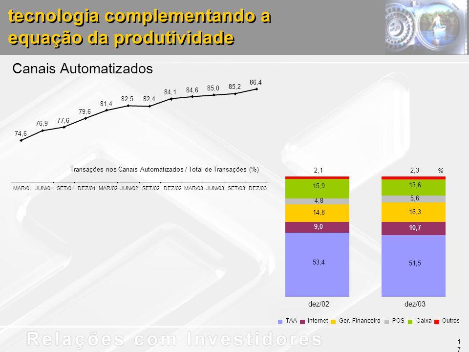 tecnologia complementando a equação da produtividade Canais Automatizados Transações nos Canais Automatizados / Total de Transações (%) 74,6 76,9 77,6 79,6 81,4 82,582,4 84,1 84,6 85,0 85,2 86,4 MAR/01JUN/01SET/01DEZ/01MAR/02JUN/02SET/02DEZ/02MAR/03JUN/03SET/03DEZ/03 % 53,4 51,5 10,7 14,8 16,3 15,9 13,6 2,12,3 9,0 5,6 4,8 dez/02dez/03 TAAInternetGer.