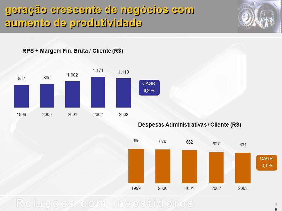 geração crescente de negócios com aumento de produtividade RPS + Margem Fin. Bruta / Cliente (R$) 852 885 1.002 1.171 1.110 19992000200120022003 Despe