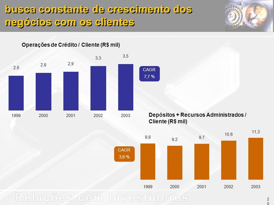 busca constante de crescimento dos negócios com os clientes Operações de Crédito / Cliente (R$ mil) Depósitos + Recursos Administrados / Cliente (R$ mil) 9,8 9,2 9,7 10,6 11,3 19992000200120022003 CAGR 7,7 % CAGR 3,6 % 20 2,6 2,8 2,9 3,3 3,5 19992000200120022003