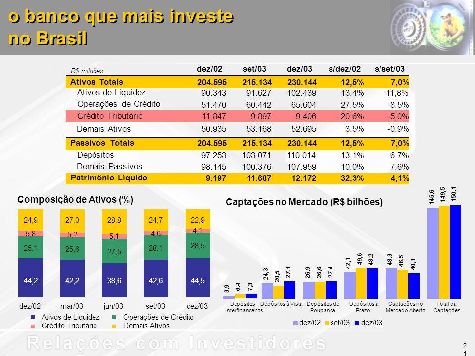 R$ milhões o banco que mais investe no Brasil o banco que mais investe no Brasil Captações no Mercado (R$ bilhões) Composição de Ativos (%) dez/02set/03dez/03s/dez/02s/set/03 Ativos Totais 204.595 215.134230.14412,5%7,0% Ativos de Liquidez 90.343 91.627102.43913,4%11,8% Operações de Crédito 51.470 60.44265.60427,5%8,5% Crédito Tributário 11.847 9.8979.406-20,6%-5,0% Demais Ativos50.935 53.16852.6953,5%-0,9% Passivos Totais 204.595 215.134230.14412,5%7,0% Depósitos 97.253 103.071110.01413,1%6,7% Demais Passivos 98.145 100.376107.95910,0%7,6% Patrimônio Líquido 9.197 11.68712.17232,3%4,1% 44,242,238,642,644,5 25,1 25,6 27,5 28,1 28,5 24,927,028,824,722,9 5,8 5,2 5,1 4,6 4,1 dez/02mar/03jun/03set/03dez/03 Ativos de Liquidez Operações de Crédito Crédito Tributário Demais Ativos 24,3 26,9 3,9 42,1 48,3 145,6 20,5 26,6 6,4 49,6 46,5 149,5 27,127,4 7,3 48,2 40,1 150,1 Depósitos à VistaDepósitos de Poupança Depósitos Interfinanceiros Depósitos a Prazo Captações no Mercado Aberto Total da Captações dez/02set/03dez/03 21
