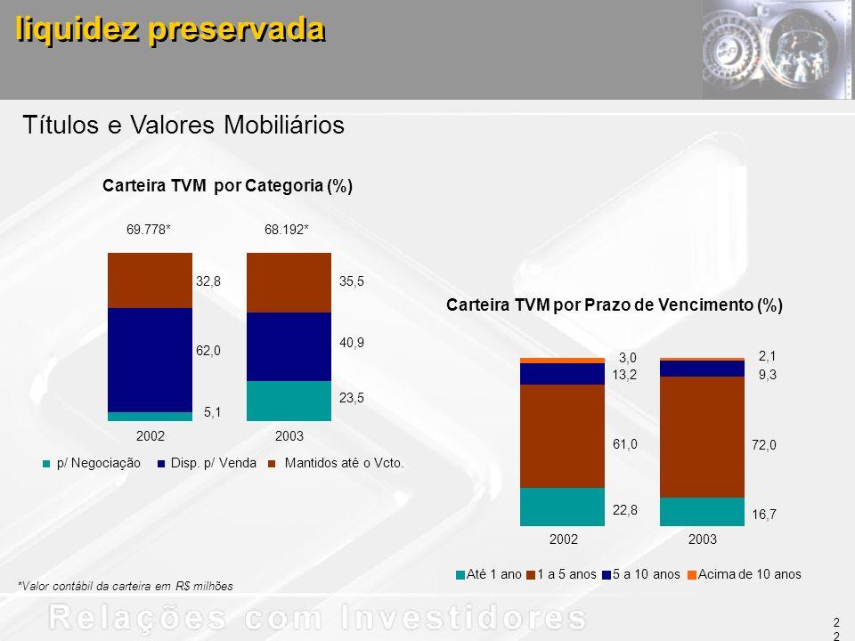 Títulos e Valores Mobiliários liquidez preservada Carteira TVM por Prazo de Vencimento (%) 22,8 16,7 61,0 72,0 3,0 2,1 9,3 13,2 Até 1 ano1 a 5 anos5 a 10 anosAcima de 10 anos 22 5,1 23,5 62,0 40,9 32,835,5 20022003 p/ NegociaçãoDisp.