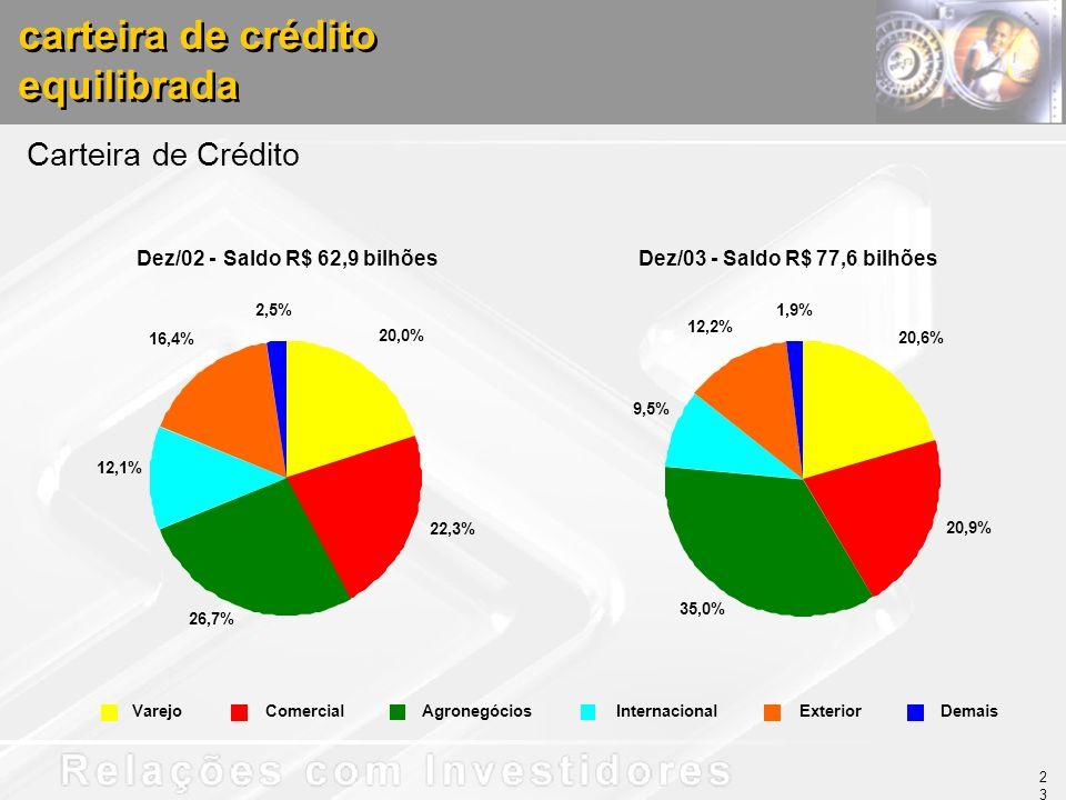 carteira de crédito equilibrada carteira de crédito equilibrada Dez/03 - Saldo R$ 77,6 bilhões Carteira de Crédito Dez/02 - Saldo R$ 62,9 bilhões VarejoComercialAgronegóciosInternacionalExteriorDemais 20,0% 22,3% 26,7% 12,1% 16,4% 2,5% 20,6% 20,9% 35,0% 9,5% 12,2% 1,9% 23