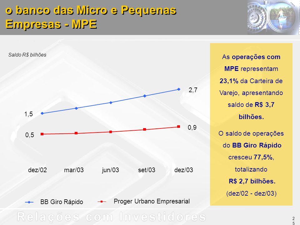 As operações com MPE representam 23,1% da Carteira de Varejo, apresentando saldo de R$ 3,7 bilhões. O saldo de operações do BB Giro Rápido cresceu 77,