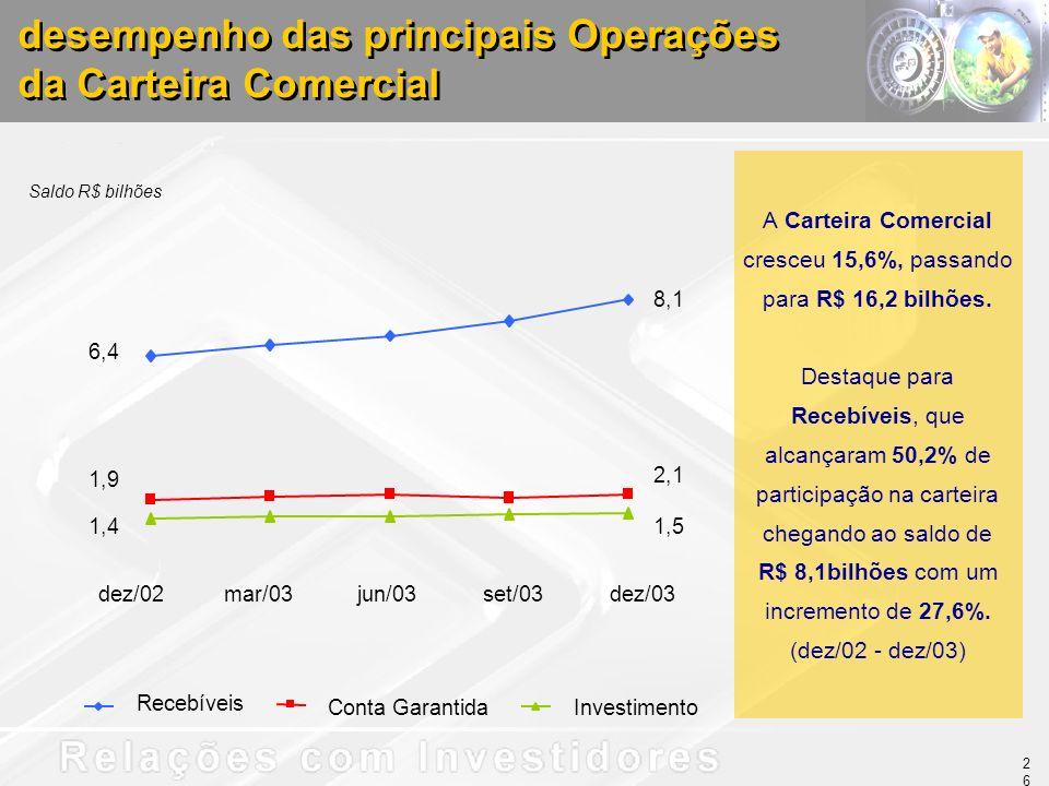 A Carteira Comercial cresceu 15,6%, passando para R$ 16,2 bilhões. Destaque para Recebíveis, que alcançaram 50,2% de participação na carteira chegando