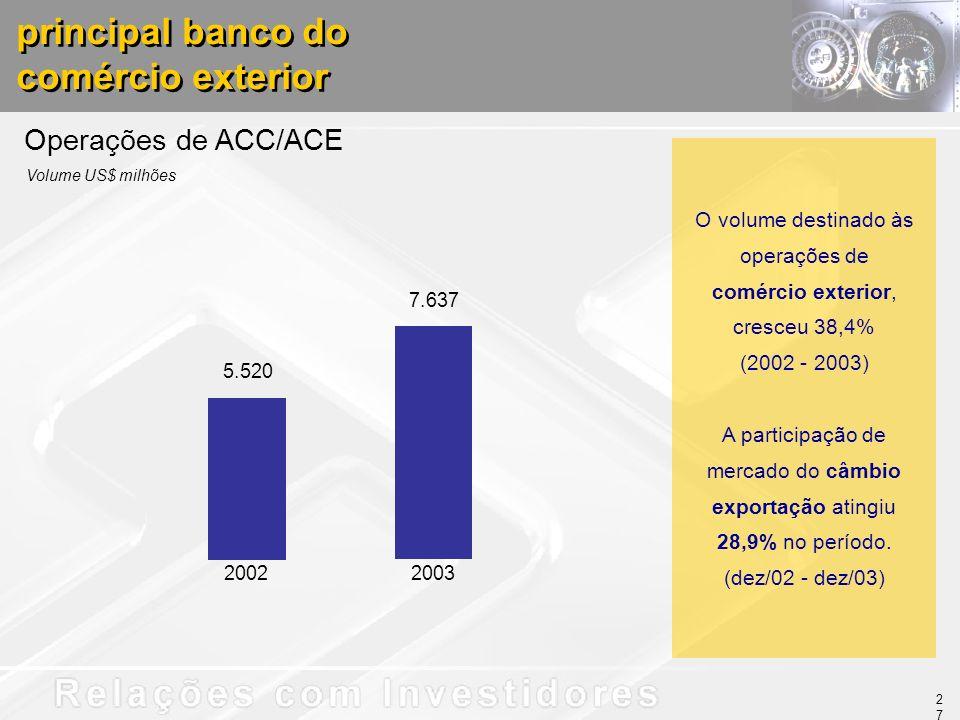 O volume destinado às operações de comércio exterior, cresceu 38,4% (2002 - 2003) A participação de mercado do câmbio exportação atingiu 28,9% no perí