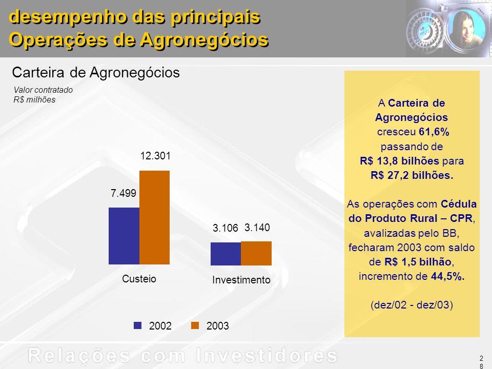 A Carteira de Agronegócios cresceu 61,6% passando de R$ 13,8 bilhões para R$ 27,2 bilhões. As operações com Cédula do Produto Rural – CPR, avalizadas