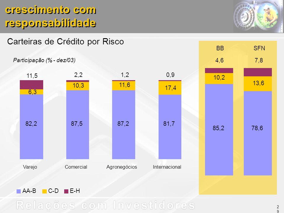 Carteiras de Crédito por Risco Participação (% - dez/03) crescimento com responsabilidade crescimento com responsabilidade AA-BC-DE-H 82,287,587,281,7 17,4 1,20,9 6,3 10,3 11,6 11,5 2,2 VarejoComercialAgronegóciosInternacional BBSFN 85,2 10,2 4,6 78,6 13,6 7,8 29