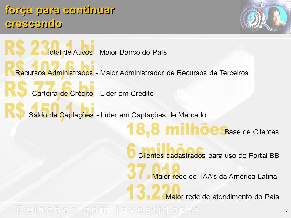 força para continuar crescendo força para continuar crescendo Total de Ativos - Maior Banco do País Recursos Administrados - Maior Administrador de Recursos de Terceiros Carteira de Crédito - Líder em Crédito Saldo de Captações - Líder em Captações de Mercado Base de Clientes Clientes cadastrados para uso do Portal BB Maior rede de TAAs da América Latina Maior rede de atendimento do País 3
