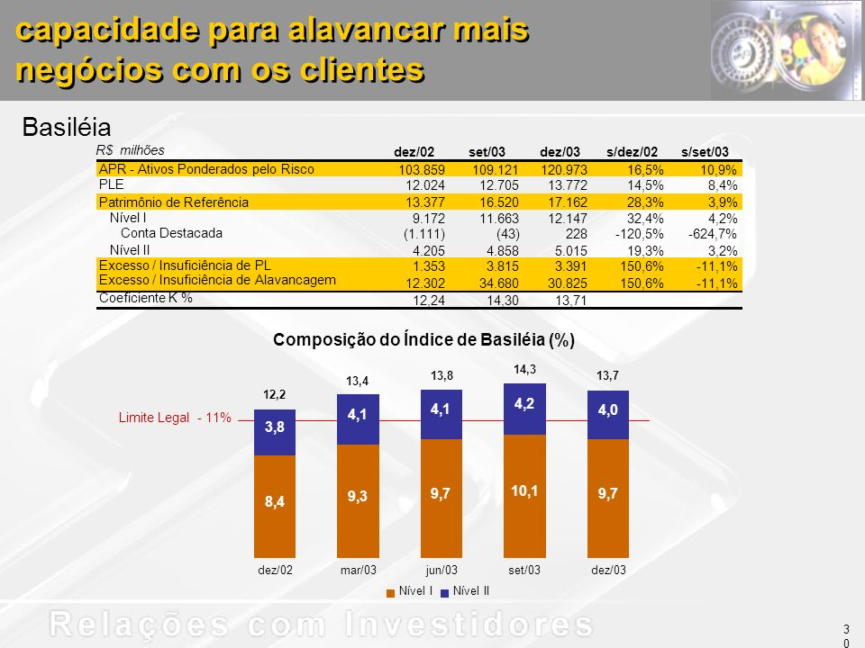 capacidade para alavancar mais negócios com os clientes Basiléia Composição do Índice de Basiléia (%) 8,4 9,3 9,7 10,1 9,7 3,8 4,1 4,2 4,0 dez/02mar/03jun/03set/03dez/03 Nível INível II 12,2 13,4 13,8 14,3 13,7 R$ milhões dez/02set/03dez/03s/dez/02s/set/03 APR - Ativos Ponderados pelo Risco 103.859 109.121 120.973 16,5%10,9% PLE 12.024 12.705 13.772 14,5%8,4% Patrimônio de Referência 13.377 16.520 17.162 28,3%3,9% Nível I 9.172 11.663 12.147 32,4%4,2% Conta Destacada (1.111) (43) 228 -120,5%-624,7% Nível II 4.205 4.858 5.015 19,3%3,2% Excesso / Insuficiência de PL 1.353 3.815 3.391 150,6%-11,1% Excesso / Insuficiência de Alavancagem 12.302 34.680 30.825 150,6%-11,1% Coeficiente K % 12,24 14,30 13,71 30 Limite Legal - 11%