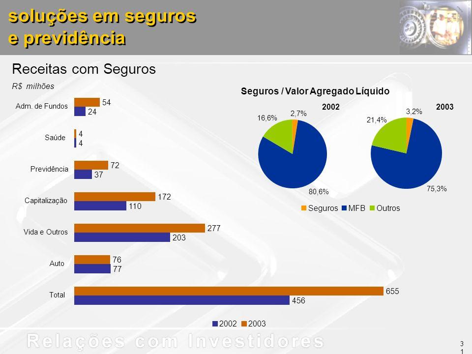 soluções em seguros e previdência soluções em seguros e previdência Receitas com Seguros R$ milhões Seguros / Valor Agregado Líquido 20022003 27,0% Se