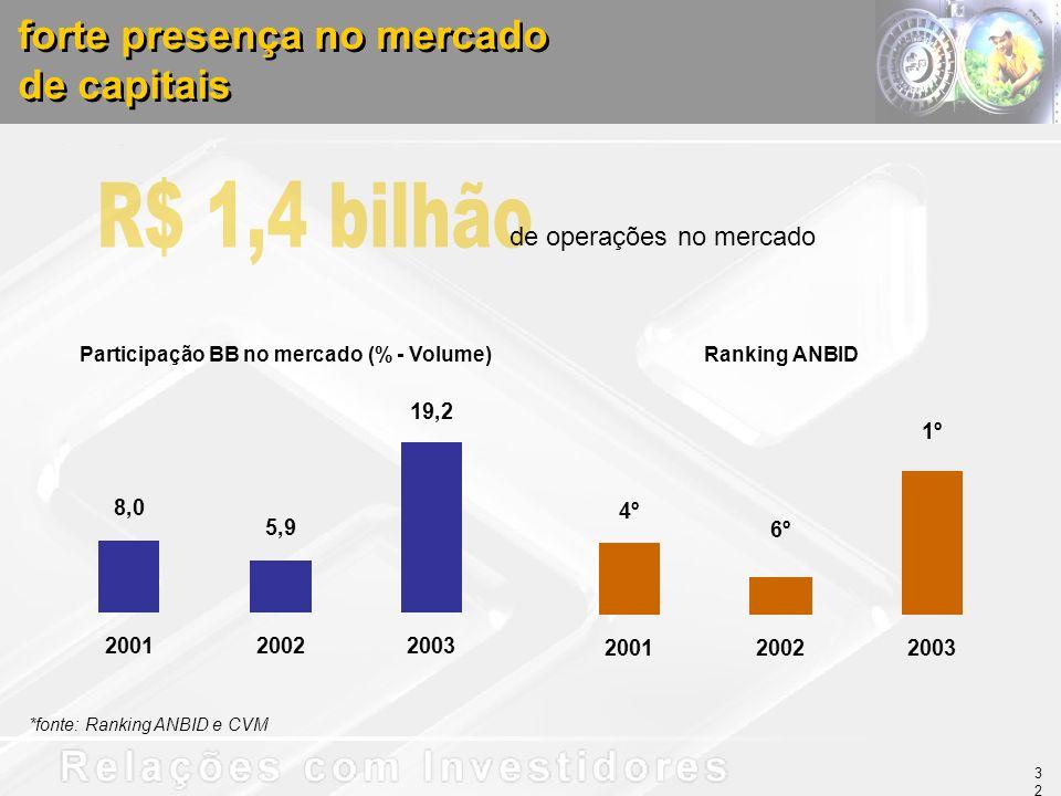 forte presença no mercado de capitais forte presença no mercado de capitais 8,0 5,9 19,2 200120022003 de operações no mercado Participação BB no merca