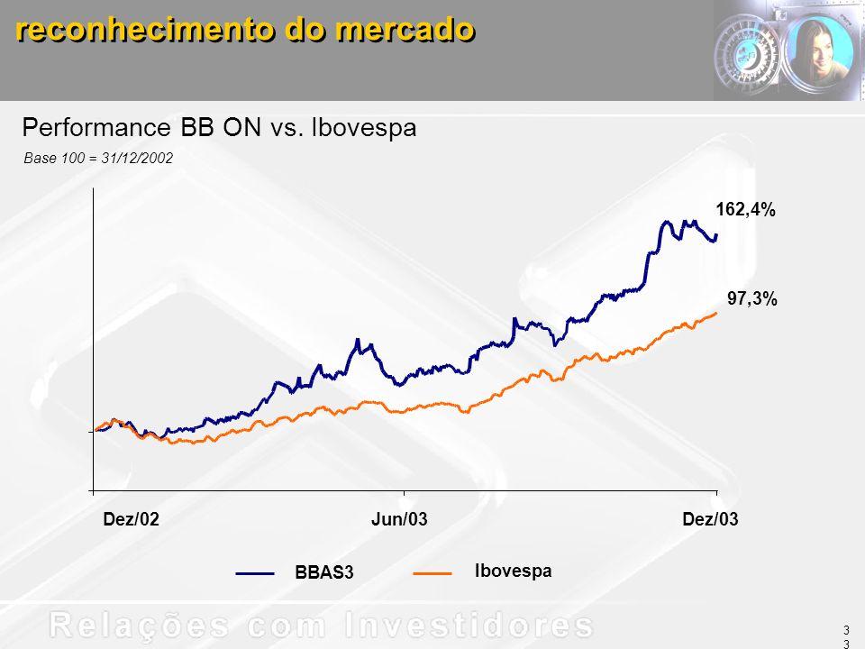 Performance BB ON vs. Ibovespa BBAS3 Ibovespa Dez/02Jun/03Dez/03 162,4% 97,3% reconhecimento do mercado 33 Base 100 = 31/12/2002