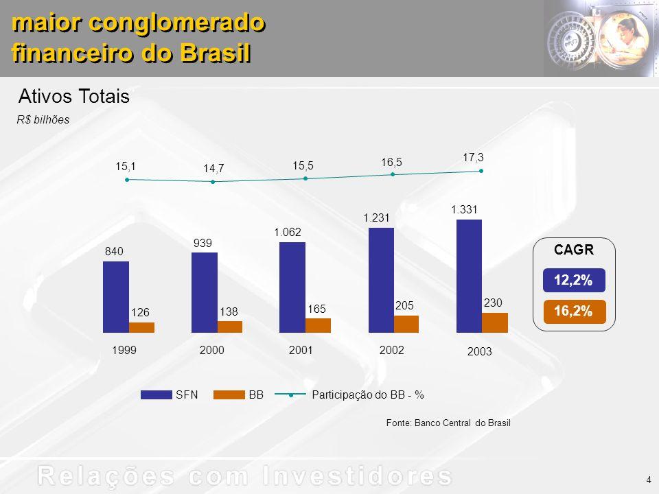 840 939 1.062 1.231 1.331 126 138 165 205 230 15,1 14,7 15,5 16,5 17,3 1999200020012002 2003 Ativos Totais Fonte: Banco Central do Brasil SFNBBParticipação do BB - % 4 maior conglomerado financeiro do Brasil maior conglomerado financeiro do Brasil 16,2% 12,2% CAGR R$ bilhões