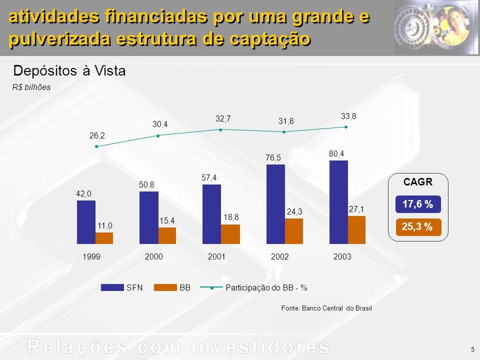 Depósitos à Vista SFNBBParticipação do BB - % 42,0 50,8 57,4 76,5 80,4 11,0 15,4 18,8 24,3 27,1 26,2 30,4 32,7 31,8 33,8 19992000200120022003 5 atividades financiadas por uma grande e pulverizada estrutura de captação 25,3 % 17,6 % CAGR Fonte: Banco Central do Brasil R$ bilhões