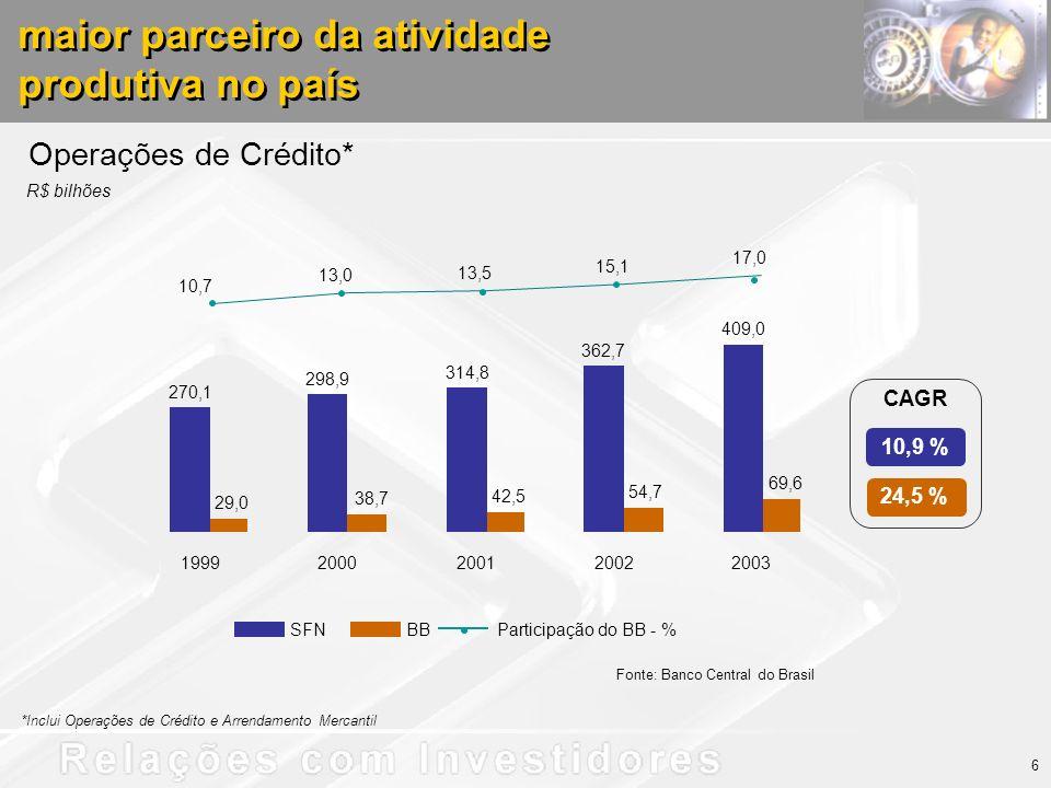 Operações de Crédito* SFNBB 270,1 298,9 314,8 362,7 409,0 29,0 38,7 42,5 69,6 54,7 13,0 13,5 15,1 10,7 17,0 19992000200120022003 6 maior parceiro da atividade produtiva no país maior parceiro da atividade produtiva no país *Inclui Operações de Crédito e Arrendamento Mercantil 24,5 % 10,9 % CAGR Participação do BB - % Fonte: Banco Central do Brasil R$ bilhões