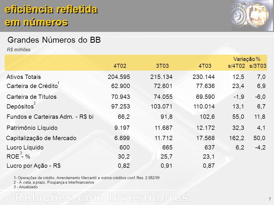 eficiência refletida em números eficiência refletida em números Grandes Números do BB R$ milhões 1- Operações de crédito, Arrendamento Mercantil e outros créditos conf.