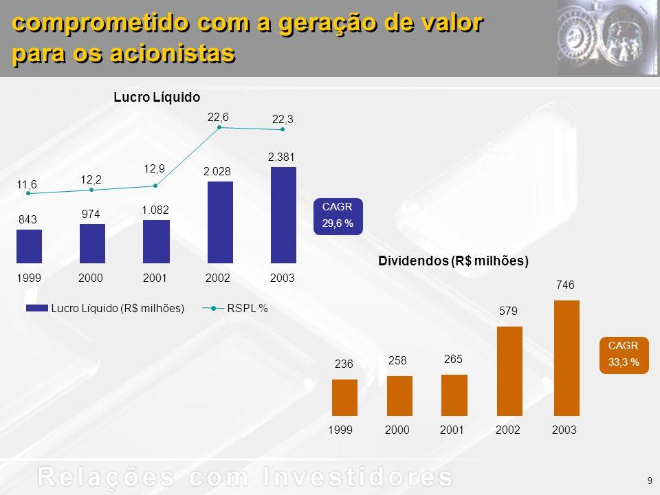 comprometido com a geração de valor para os acionistas Lucro Líquido 236 258 265 579 746 19992000200120022003 Dividendos (R$ milhões) 12,9 22,3 22,6 12,2 11,6 843 1.082 2.028 2.381 974 19992000200120022003 Lucro Líquido (R$ milhões)RSPL % CAGR 29,6 % CAGR 29,6 % CAGR 33,3 % 9