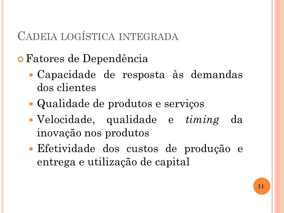 C ADEIA LOGÍSTICA INTEGRADA Fatores de Dependência Capacidade de resposta às demandas dos clientes Qualidade de produtos e serviços Velocidade, qualid