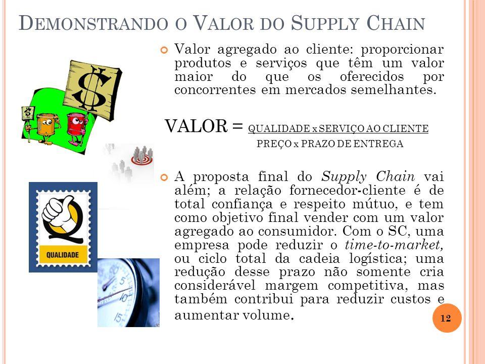 D EMONSTRANDO O V ALOR DO S UPPLY C HAIN Valor agregado ao cliente: proporcionar produtos e serviços que têm um valor maior do que os oferecidos por c